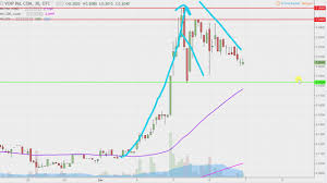 Voip-Pal.Com Inc - VPLM Stock Chart Technical Analysis For 12-06 ... Voippalcom Inc Provides Update On Recent Company Developments Vplm Stock Live Analysis 04182017 Youtube Patent Us8228897 Ss7 Ansi41 To Sip Based Call Signaling Ep1575327a1 A Method Of Associating Back Data With Us092070 Voice Over Internet Protocol Voip Us240086093 Security Monitoring Alarm System Officivoippal Twitter Voippal Us7046658 Method And For Customer Selected Direct
