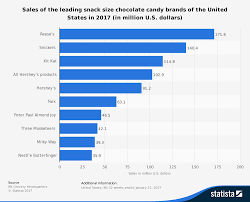 Snack Size Chocolate Candy Brands Sales U.S., 2017 | Statistic 25 Unique Candy Bar Wrappers Ideas On Pinterest Gum Walmartcom Kit Kat Wikipedia Top Halloween By State Interactive Map Candystorecom Biggest Bars Ever Giant Big Gummy Bear Plushies Bar Clipart 3 Musketeer Pencil And In Color Candy Hershey Bought Healthy Chocolate Snack Barkthins To Jumpstart Amazoncom Rsheys Milk 5 Popular Every State 2017 Mapped Business 80 How Many Have You Eaten Best Bars Table Take