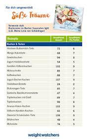 smartpoints umgerechnet weight watchers österreich