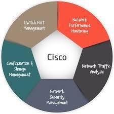 Landesk Service Desk Rest Api by Cisco Monitor Cisco Network Management Manageengine Opmanager