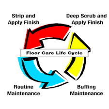 Floor Buffer Maintenance by Floor Care Solutions Products Ncl