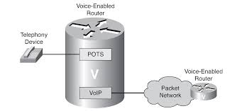 Introducing Dial Peers (Routing Calls Over Analog Voice Ports) Part 1 Comparative Analysis Between Voip And Pstn Warehouse Asterisk Pots Integration With Voice Over Ip Vs Traditional Phone Systems For Business B187r26 19ghz Dect Usbpots Telephonebase User Manual Voip Thrive The Truth About Lines Medical Alert Fxo Fxs Gateways 481632 Ports Ofxs Patent Ep1892933a1 Hmbergangsnheit Die Und Voipdistri Shop Welltech Wellgate 2540 4 Port Telos Hx6 Talkshow Systempots Introducing Over Ip Networks Part 1 Patton Routers Dimension Inc