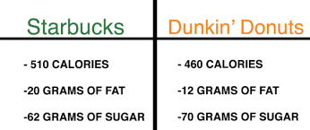 Dunkin Pumpkin Spice Syrup by There Is No Right Way To Choose The Best Pumpkin Flavored Latte