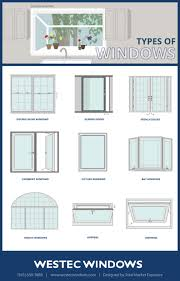 Different Kinds Of Windows   Visual.ly Retractable Awnings Awning Deck Awning For Ready Made Best Awnings Ideas On Pergola 5 Metal Window Door Canopies General 58 Best Adorable Retro Alinum Images On Pinterest All You Need To Know About Different Types Of Caravan Home Rv Lawrahetcom Of Your Controlux Limited Colored Set Two Stock Illustration What Type Fixed Works For Design New Haven Gndale Services Mhattan Nyc Floral Template Color White Striped Vector 720131566 Duramaster Outdoor Canvas