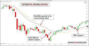 100 Ema 10 Technical Trading Indicators You Must Know