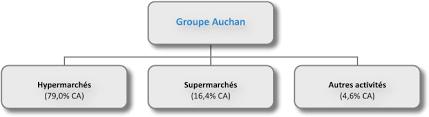 auchan siege social les500 fr auchan fiche entreprise