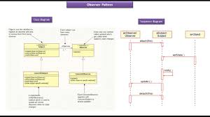 Decorator Pattern Java 8 by Java Ee Observer Design Pattern Class And Sequence Diagram
