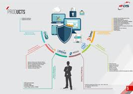 Landesk Service Desk Web Services by Fds Profile Company Simplebooklet Com