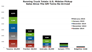 Cain's Segments: Midsize Truck Sales In America In February 2015 ... Used Cars For Sale Galena Truck Sales Thiel Center Inc Pleasant Valley Ia New Trucks Pickup Cost Big Bucks But Keep Plowing Ahead Moov 2015 Ford F150 Lariat Edmton Signature October 2012 Canada And Minivan Gcbc Heres How Many Ranger Needs To Sell Retake The 2014 Proving To Be Bumper Year Us Car Sales Japan Times Automotive Portales Nm Plaistow Nh Leavitt Auto August In America Visa Rentals Stock Photos Images Alamy