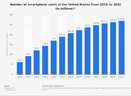 Number of smartphone users in the U S 2010 2022