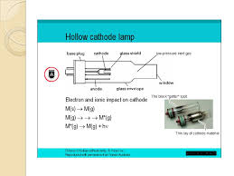 Hollow Cathode Lamp Pdf by Atomic Absorption Spectroscopy Aas اسپکتروسکوپی اتمی جذب اتمی