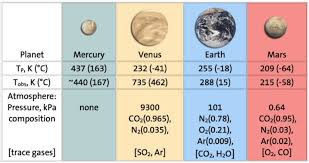 atmospheres and planetary temperatures american chemical society