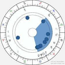 birth chart of heinrich schweiger astrology horoscope