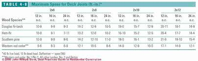 Floor Joist Span Table For Sheds by Deck U0026 Porch Best Construction Practices