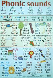 letter sounds chart Google Search …