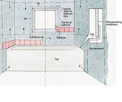 Tiling A Bathtub Surround by Tiling A Shower Enclosure Or Tub Surround How To Tile Bathroom
