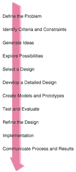 High School Engineering The Design Process Wikibooks open books