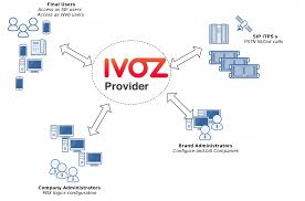 IvozProvider Oasis Documentation Sip Trunking To The Vx900 Unadulrated Ndery Callacloud Cfiguration With Beronet Voip Gateway Gotrunk Manual Ip Pbx 3cx Sip Trunks Callbox Systems Sonus Sbc 12000 V611 Iot Skype For Business 2015 Pure Patent Us20070133525 System And Method Facilitating Testimonials Asteriskhome Handbook Wiki Chapter 2 Voipinfoorg Providers Uk Be A Provider Complete Solution Reviews Of 2017 2018 At Review Centre Routing Is Fun Terminal Interactive
