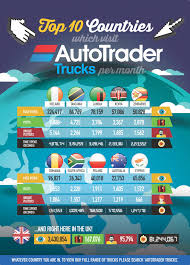 Top 10 Countries Which Visit Auto Trader Trucks Per Month | Visual.ly Craigslist Tulsa Trucks Lovely Intertional Harvester Classics For 072010 Chevrolet Silverado 2500hd Truck Autotrader Used Car 1965 Ford Econoline Pickup 1961 Car Dealer In Kissimmee Tampa Orlando Miami Fl Central Lessons Learnt From Algorithms Dump Sale Equipmenttradercom Systematick 3100 On Toyota Tundra Review Youtube 2016 Cadian King Challenge Autotraderca Classic For On Autotrader Old Pickup Trucks My Truckphotos Are Popular