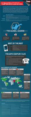 The Best & Worst Countries For VoIP In 2014 (and Beyond)   Tech ... Top Business Voip Providers For Simple Unlimited Intertional Provider Reviews Of 2017 2018 At Review Centre 10 Best Uk Jan Phone Systems Guide Comcast Services How Does Work A For Nontechies 7 Reasons To Switch Service Insider Voip Mobile Your Improvement In Bangalore India Directory Blog Mumbai Magna Global