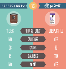 Pruvit Keto OS Review (2019's Update) | Should You EVEN Bother? Betterweightloss Hashtag On Instagram Posts About Photos And Comparing Ignite Keto Vs Ketoos By Jordon Richard Lowes In Store Coupon Code Dont Wait For Jan 1st To Take Back Your Health Get Products Pruvit Macau Keto Os Review 2019s Update Should You Even Bother Coupons Promo Codes 122 Coupon Code Ketoos Max Or Nat Perfectketo Hashtag Twitter Vanilla Sky Milkshake Recipe My Coach Ample K Review Ketogenic Diet Meal Replacement Shake 20 Free Pruvit Coupon Codes Goat