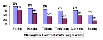 The Use of Nursing Home and Assisted Living Facilities Among