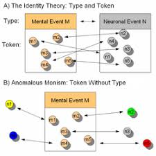 The Classic Identity Theory And Anomalous Monism In Contrast For Every Token Instantiation Of A Single Mental Type Corresponds As