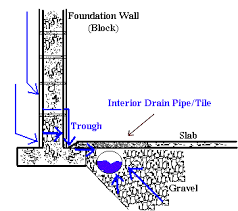 2 Perforated Drain Tile by The Box House Interior Drain Tile System For The Basement