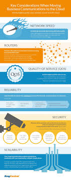 RingCentral Infographics | Perpetual West Ooma Office Vs Grasshopper Ringcentral Google Voice Top Reviews Getvoipcom Zoho Phonebridge For Online Help Crm Vonage Business In 2017 Hosted Pbx Shdown Getvoip Best 25 Voip Providers Ideas On Pinterest Phone Service Overview Youtube Ringcentral Softphone Should You Use It 8x8 2018 Comparison