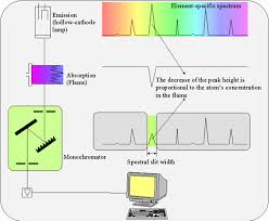atomic absorption spectroscopy aas zentrales analytisches