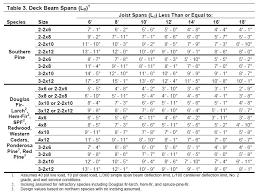 Ceiling Joist Spacing Australia by Timber Floor Joist Span Tables Nz Brokeasshome Com