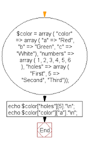 Flowchart Print Two Values From A Given Array