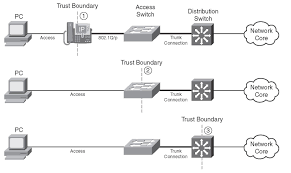 Trust Boundaries (Classification, Marking, And NBAR) Gns3 Voip Pbr And Qos Youtube Cisco Router Commands List Best Electronic 2017 Voip Performance Monitoring Monitor Opmanager Implementation Methods Ip Quality Of Service Wireless Lan Controllers Ios Software Cfiguration Guide For Aironet Access 3850 Part 3 Port Specific Role Mrncciew Home To Business Networks 7 On The Telephony The Vision Of Rcp March Agenda 1the Network Management Rv110w Qos Setup Support Community Asa 5505 Policing