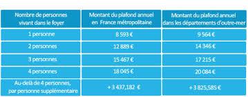montant du rsa 2015 la cmu complémentaire dossier des aides médicales et santé