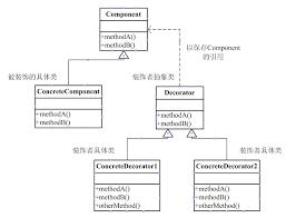 Decorator Pattern Class Diagram by Javascript Luantan Design Pattern Series 3 The Decorator