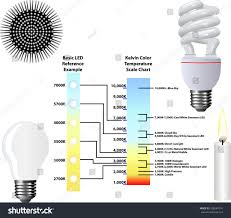 kelvin color temperature scale chart stock vector 168687074