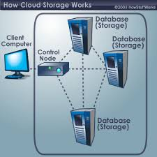A Typical Cloud Storage System Architecture Includes Master Control Server And Several Servers