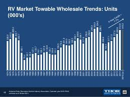 THOR Investor Presentation December 2014