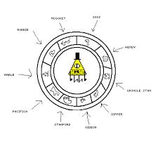 Cipher Gravity Bill Zodiac Wwwtollebildcom
