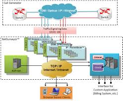 Network Surveillance System (Web Based Network Surveillance System ... Intertional Gateway Solutions For Operators Telcobridges Configuring Qos Dscp Rtp And Signaling Traffic On Windows Chapter 4 Passthrough Network World Patterns Voip Protocol Architectures Pdf Download Brevet Us1207152 Default Gateway Terminal Device And Pante Us120314698 Local Method Ringfree Mobility Inc 2009 Mobile Eric Chamberlain Founder Patent Us8462773