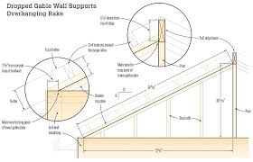 Distance Between Floor Joists by Framing Eaves And Rakes Jlc Online Framing Roof Framing