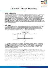 Replace The Valve On A by Ct And Vt Valves Explained