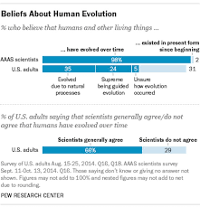 READ MORE A Shocking Number Of Americans Especially Republicans Dont Believe In Evolution