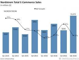 Nordstrom s impressive online sales Business Insider