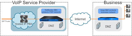 Hosted PBX SBC (Session Border Controller) Use Case - Sangoma