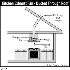 Kitchen Ventilation System Design Kitchen Exhaust Fan Kitchen ... 100 Home Hvac Design Guide Kitchen Venlation System Supponly Venlation With A Fresh Air Intake Ducted To The The 25 Best Design Ideas On Pinterest Banks Modern Passive House This Amazing Dymail Uk Fourbedroom Detached House Costs Just 15 Year Of Subtitled Youtube Jumplyco Garage Ideas Exhaust Fan Bathroom Bat Depot Info610 Central Ingrated Systems Building Improving Triangle Fire Inc