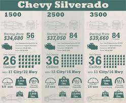 Chevy Silverado Vs Ram Vs Ford Comparison | Trapp Chevy
