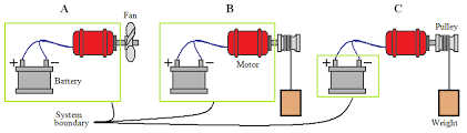 For Part B As The Motor Turns Weight Is Raised And Sole Effect External To System Raising Of A So Work