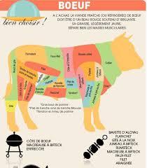 cuisiner le boeuf comment cuisiner le bœuf