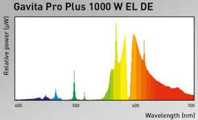 1000 Watt Hps Lamp Height by 10 1000 Watt Hps Lamp Height Marshydro Mars 300 Led Grow